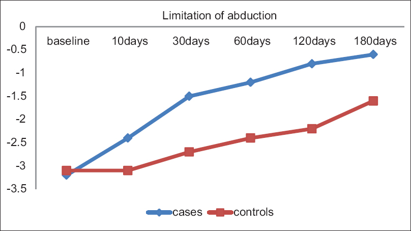 Botulinum toxin in the management of acquired abducens nerve