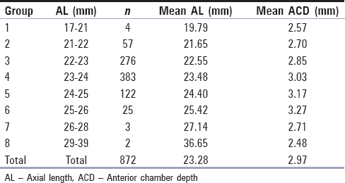Table 2: Mean axial length and mean anterior chamber depth in eyes in different groups