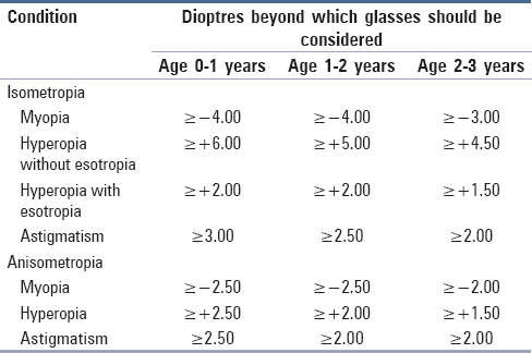 Refraction and glass prescription in pediatric age group