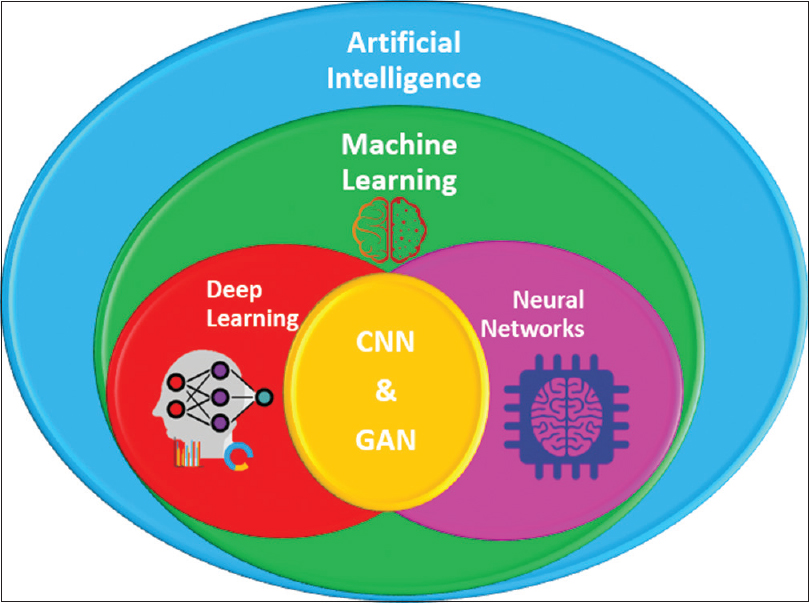 Figure 1: Relationship between artificial intelligence, machine learning, deep learning, convolutional neural networks, and generative adversarial networks