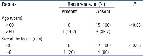 Table 6: Distribution of the study subjects based on the factors influencing recurrence postoperatively